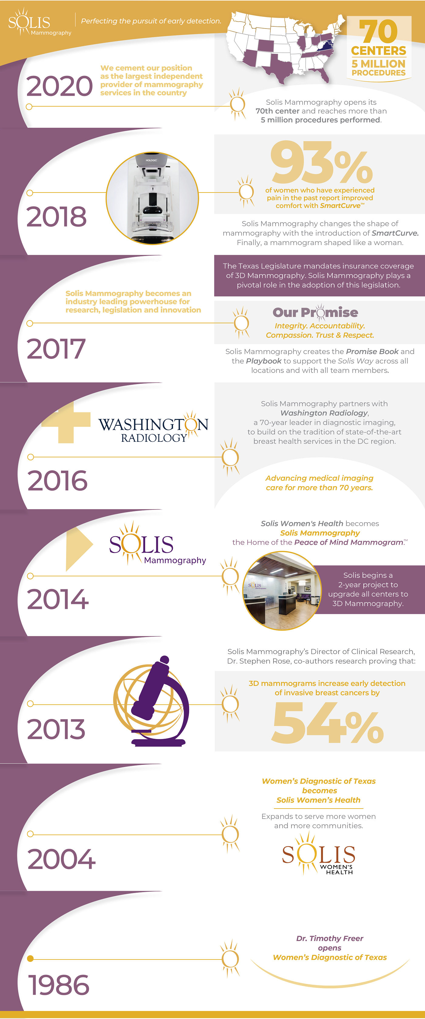 Solis Mammography Timeline